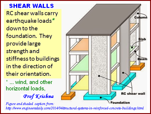 Meaning of shear wall