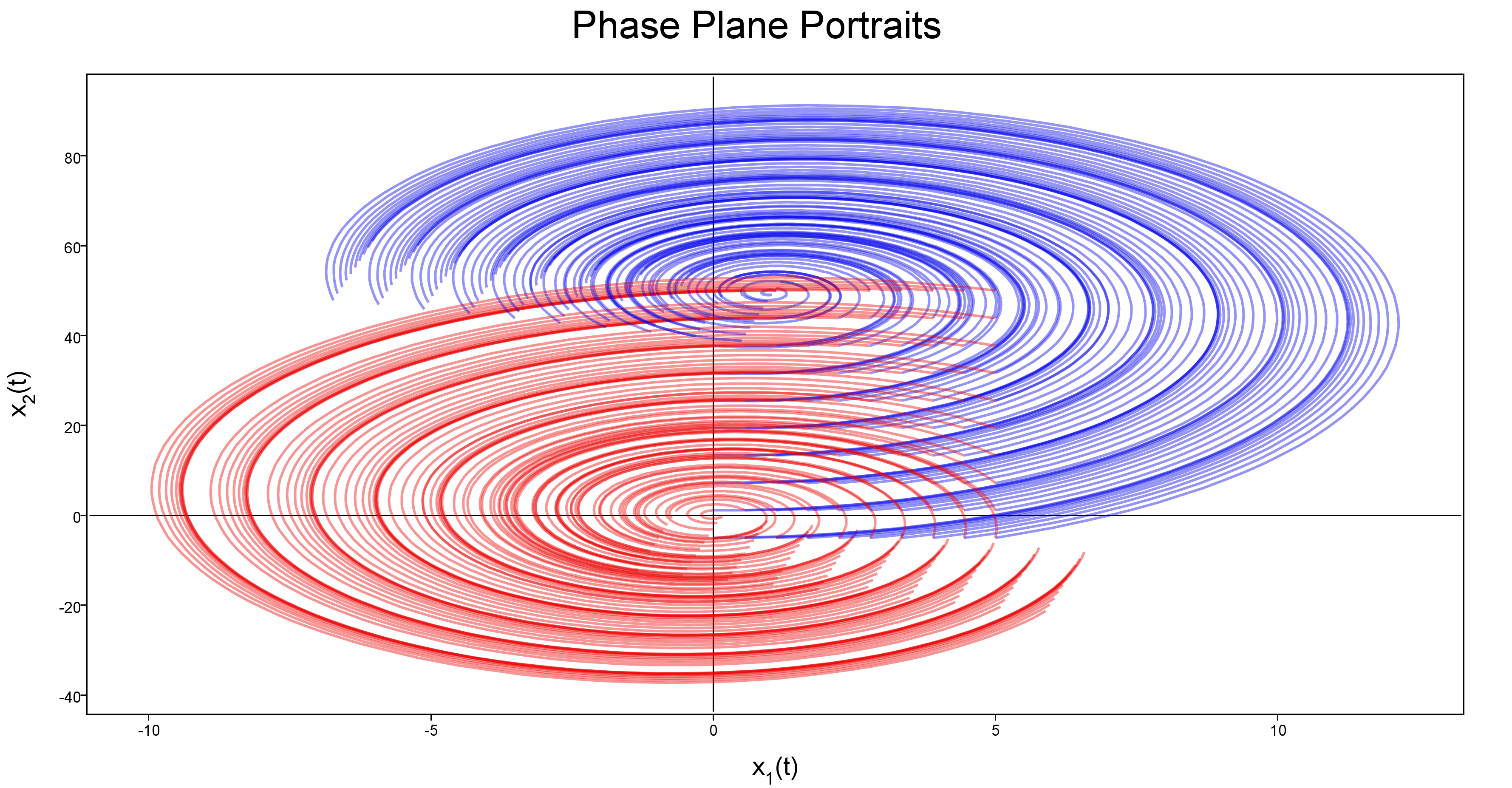 What is the coolest and up-to-date way to plot line charts