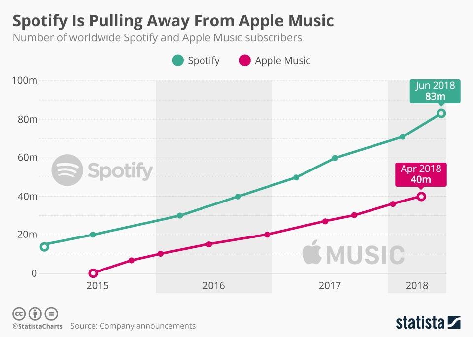 How could Spotify's business model possibly look like at