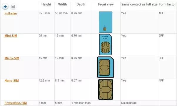 Should I Cut The Sim Card For Redmi 1s Quora