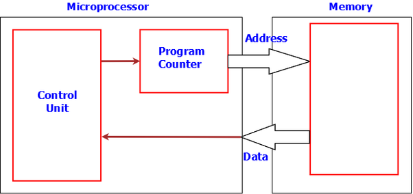 What are the basic components of a microprocessor quora so the address from program counter is connected to the address of memory and the data from memory is connected to the input of control unit ccuart Choice Image