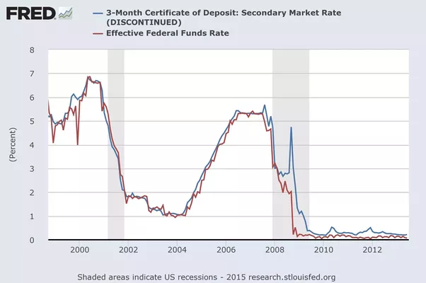 When will interest rates for CD\'s at the bank go to 5 percent? - Quora