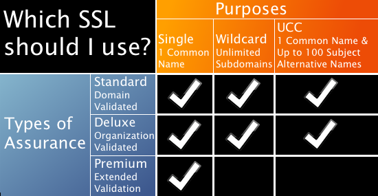 What\'s the difference between different SSL certificates available ...