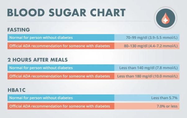 what are normal non fasting glucose levels