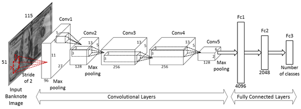What is the meaning of flattening step in a convolutional