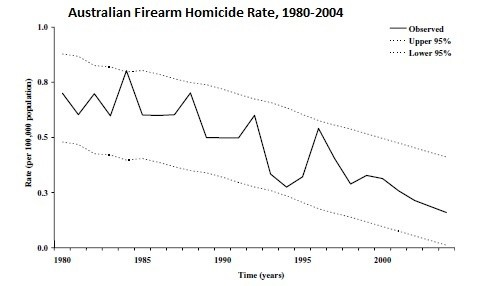 Image result for australia murders per year