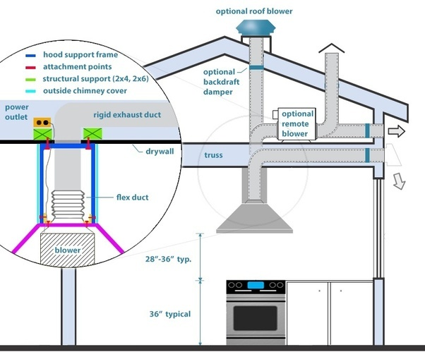Exhaust Duct Through A Ceiling : How difficult is it to install a range hood if none of the