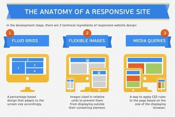 Why Is A Responsive Website Helpful For Seo Purposes Quora