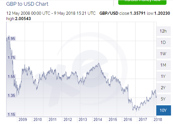 As You Can See The Value Of Pound Against Dollar Slid By About 14 Following Referendum Vote But This Was Peanuts Compared To Slide When