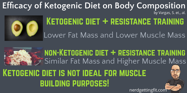 keto diet for weight loss and muscle gain