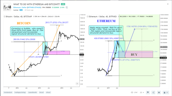 What impacts should be expected on EthereumXCHARXs value due to the Bitcoin forks (1st August)?