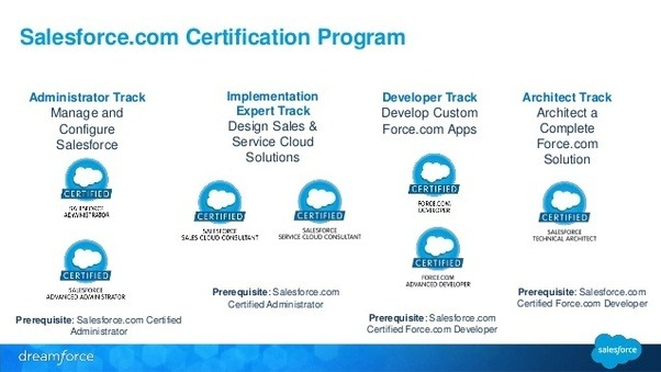 What are the best Salesforce training institutions in Bangalore? - Quora