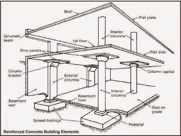 Is it ok to construct a building without any type of beams? - Quora