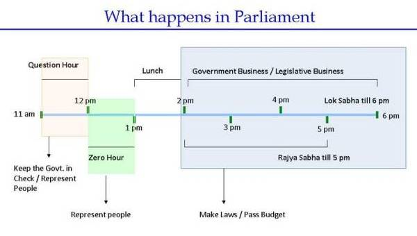 Image result for lok sabha business rule