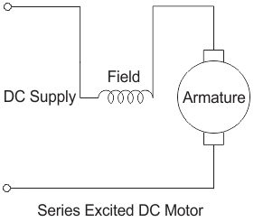 what is a dc series motor and its advantage and disadvantage quora rh quora com dc electric motor circuit diagram bodine electric dc motor wiring diagram