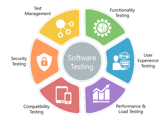 what are the main objectives of software testing