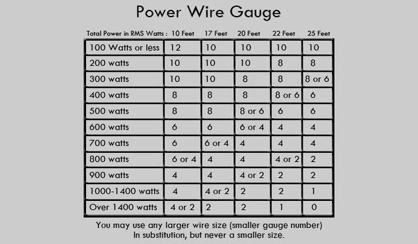 Does the quality of the speaker wire matter quora current in the circuit would be determined by dividing the power in watts by the voltage which would equal 17 amperes of current flow 68 40 17 greentooth