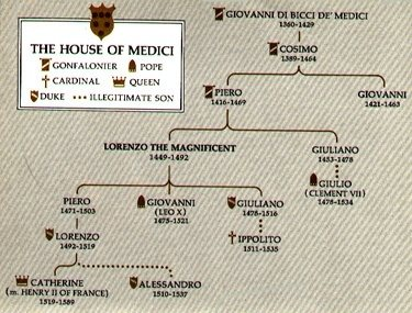 The Medici of Florence: Family Portrait: [Medici]. Emma ...