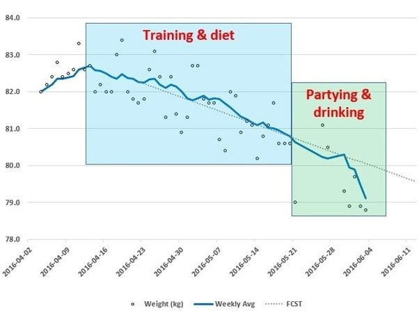 Why am I not losing weight during second week of ketogenic diet? - Quora