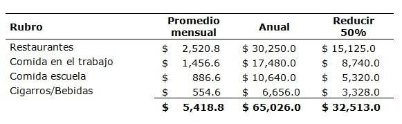 analizar un presupuesto personal anual
