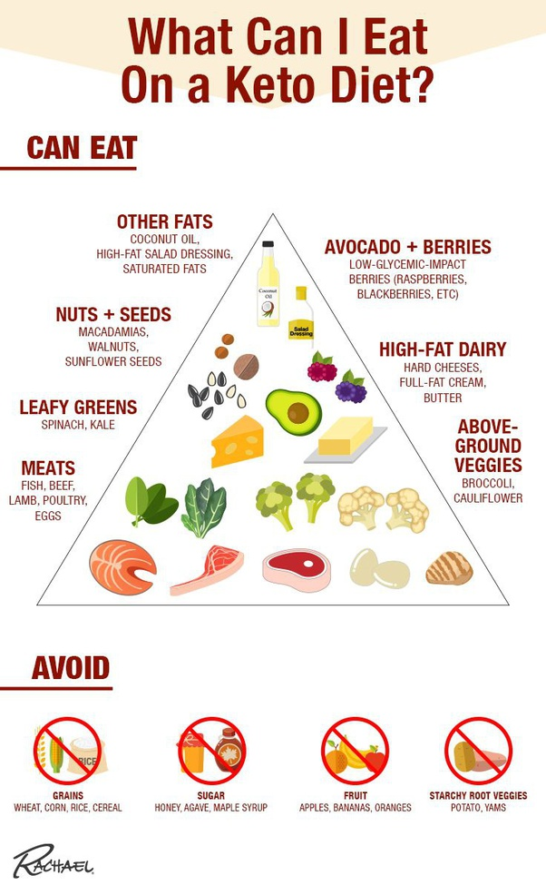never hungry on keto diet