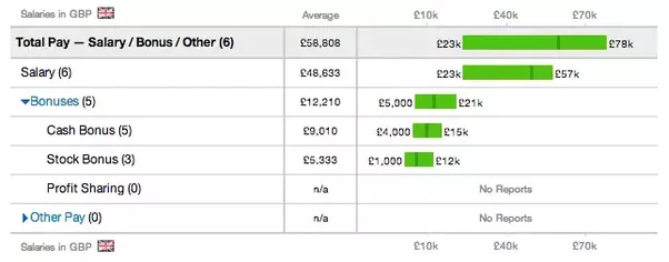 What Is The Salary Range Of Googles Software Engineers In Europe