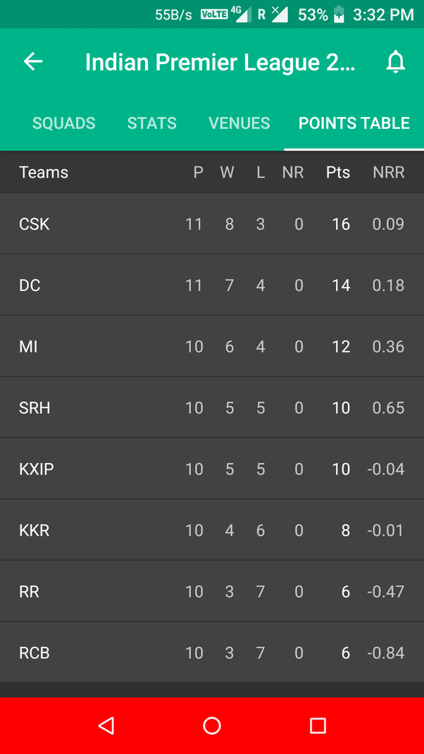 Which Teams Have Already Qualified For Ipl 2019 Playoffs At The