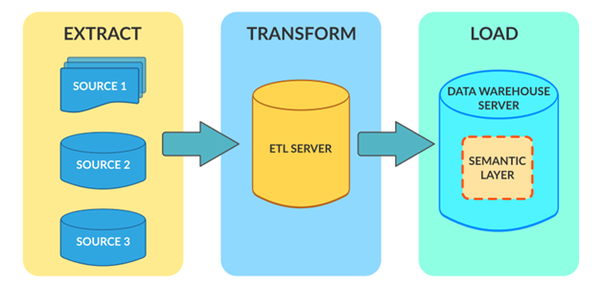 What is the most useful ETL feature? - Quora