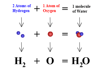 What is the chemical symbol of water quora urtaz Image collections