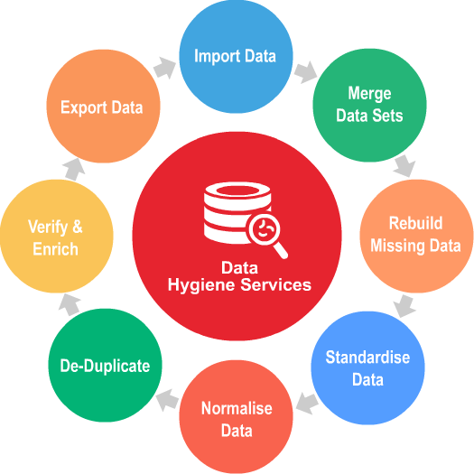 What are the benefits of Data Enrichment services? - Quora