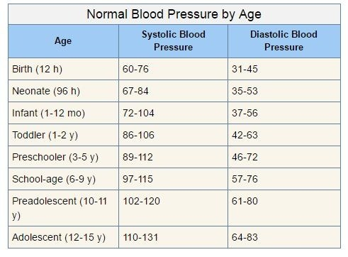 blood pressure chart pediatric age: Why is 120 80 considered normal blood pressure what s the logic