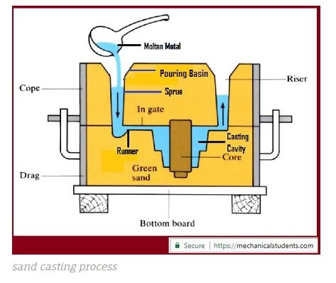 What is difference between die casting and sand casting? - Quora