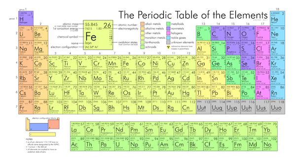 A periodic table the periodic table chemistry of alkali alkaline the sun certainly is made of the same elements as the earth but here is the urtaz Image collections
