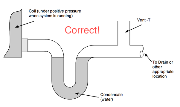 Does a vent pipe have to be installed on an AC drain line in