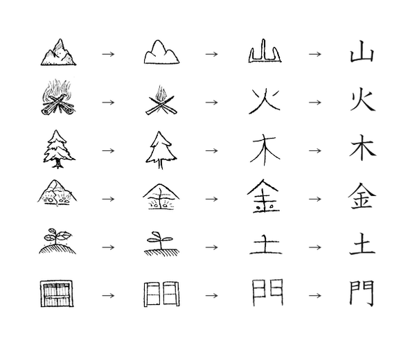 How Are Kanji Symbols Created Quora