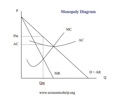 Why is marginal revenue not equal to price in a monopoly quora if demand curve facing the firm is perfectly horizontal then p mr mc ccuart Gallery