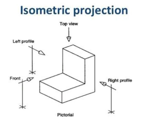 What is the difference between an isometric projection and isometric an isometric drawing looks like an isometric projection but all its lines parallel to the three major axes are measurable ccuart Image collections