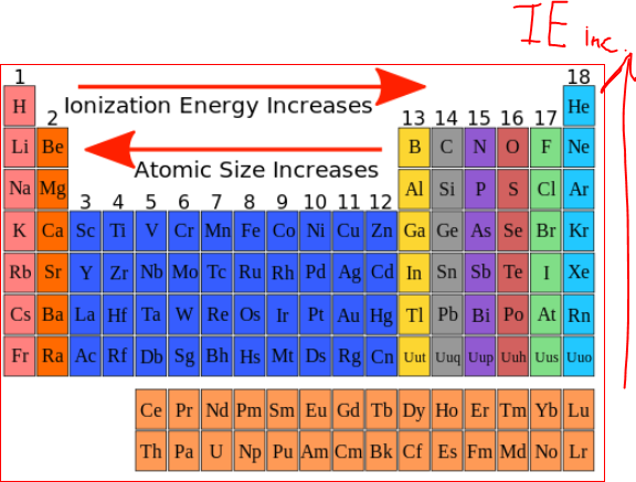 Which element has the highest 1st ionization potential quora please refer to the periodic table depicted above follow this periodic trend and the first ionization potential can be found easily urtaz Image collections