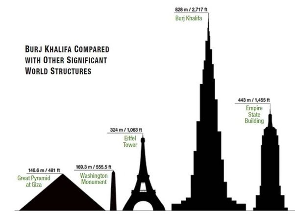 How Many Floors Does Burj Khalifa Have Quora