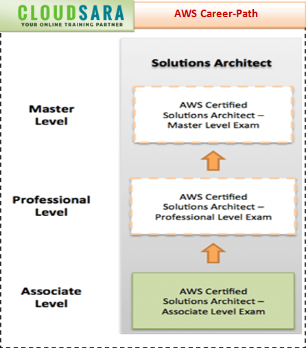 How is an AWS solution architect certification going to help me in ...