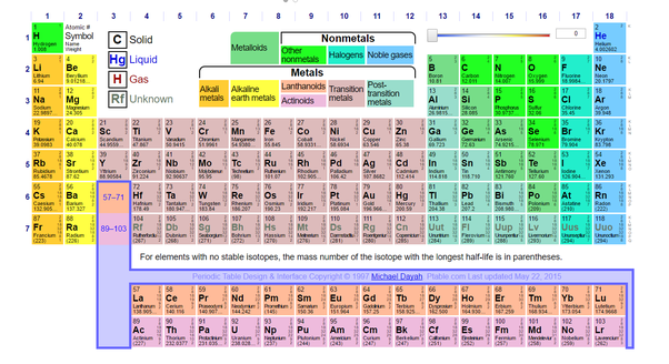 Why are rows in the periodic table called periods quora the table of elements as displayed by mendeleev seemed to be periodic it was clear from his table that there were elements still unknown and it also hinted urtaz Images