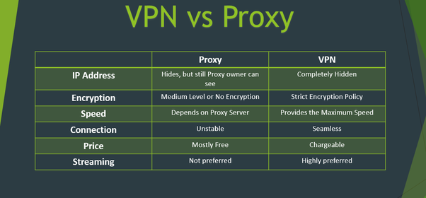 How is VPN different from proxy? - Quora