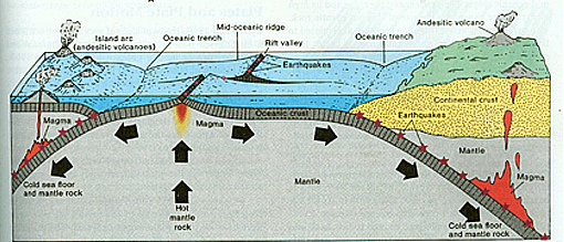 Why is the pacific sea floor sunk and the atlantic sea floor it is not the prettiest plate tectonics diagram around but it does at least hint at how the ocean crust thickens and sinks as it develops which a lot of the sciox Images