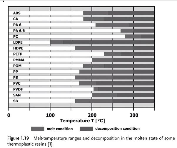 What Temperature Does Plastic Melt At