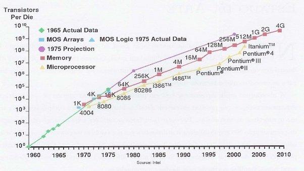 Grafico che rappresenta l'evoluzione delle CPU secondo la legge di Moore