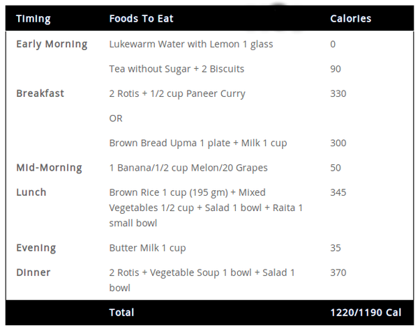 I need to lose 20kg in 3 months can i please get indian diet plan generalized 1200 cal non veggie lover diet chart ccuart Images