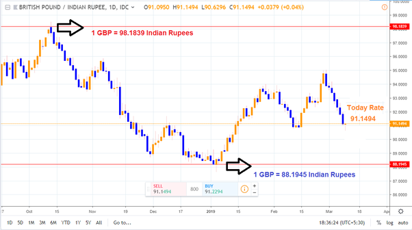 How much is one crore in GBP? - Quora