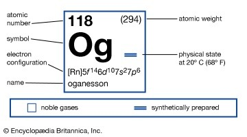 What are all the elements named after in the periodic table quora oganesson og 118 named after yuri oganessian the russian chemist who discovered the element and led the research into discovering it and other urtaz Images