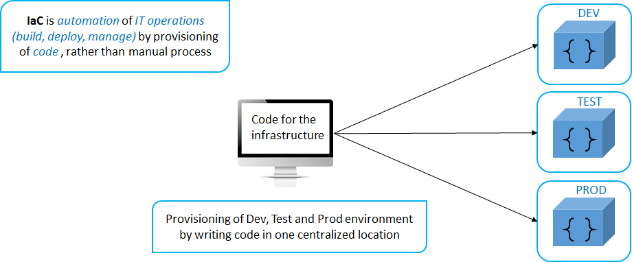 What are the common DevOps interview questions for experienced