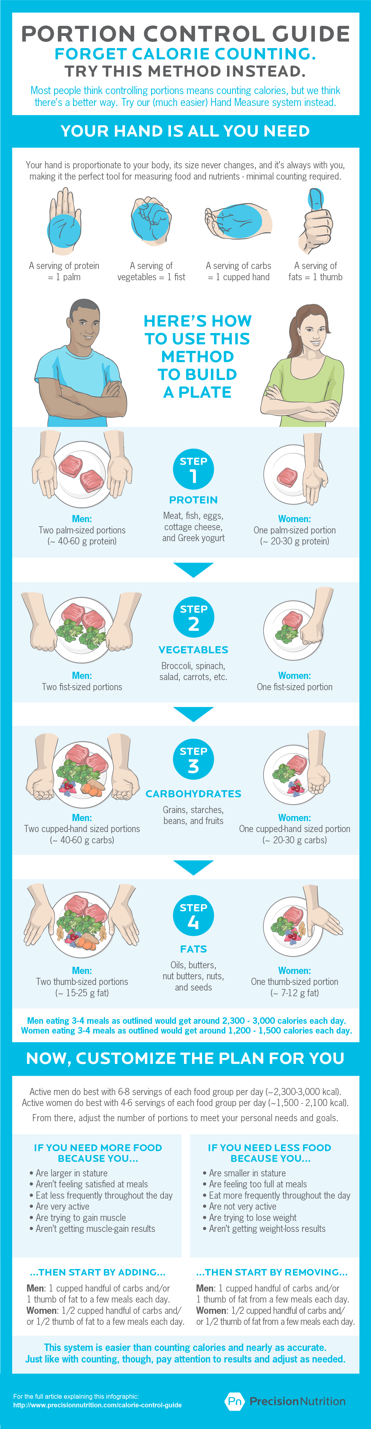 daily calorie intake to lose weight for males